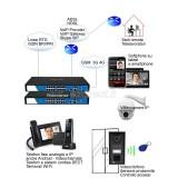 Yeastar Mypbx U520 Centralino VoIP 500 interni 2 x PRI ISDN