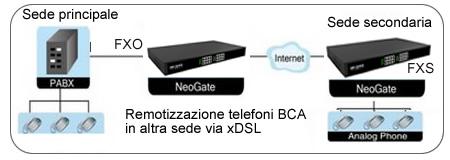 Yeastar neogate gateway voip collegamneto