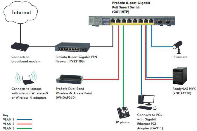 Switch netgear 10/100/100 poe gigabit