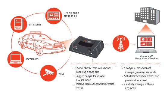 Sierra wireless GX450 auto