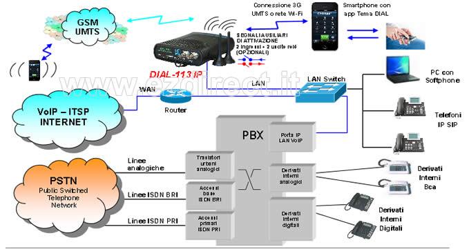Collegamento GSM VoIP al centralino