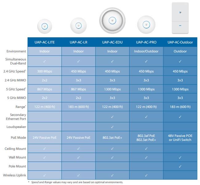Unifi UAP-AC comparazione