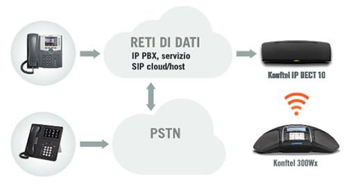 Schema collegamento konftel ip 10 dect