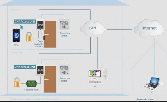 access unit rfid nfc 2n