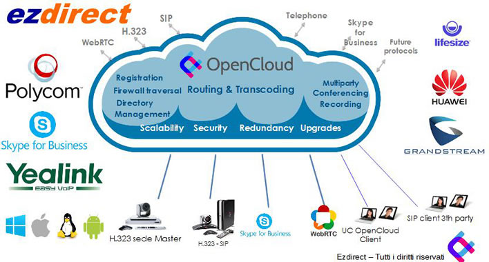 videoconferenza cloud opencloud compatibile