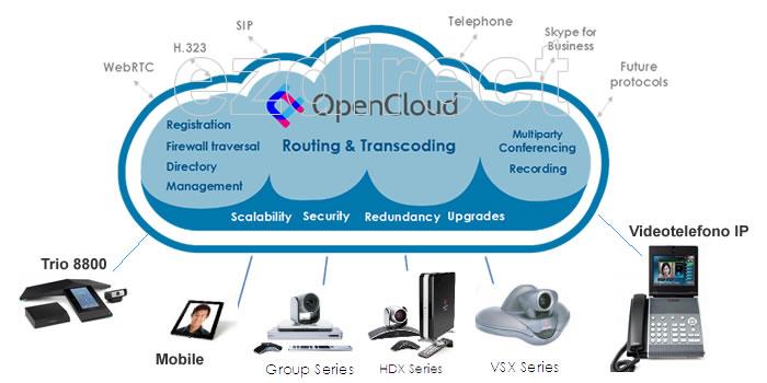 uc opencloud dispositivi polycom