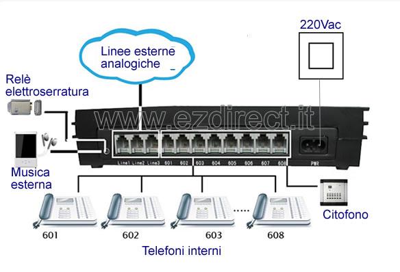 collegare centralino 308