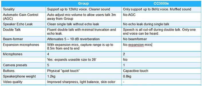 Comparazione videoconferenza logitech