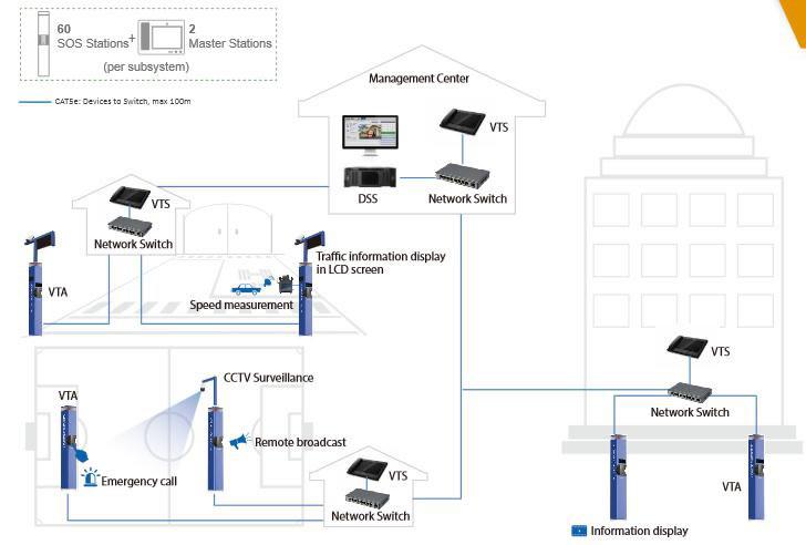 torretta di emergenza con videotelefono dahua VTA8111