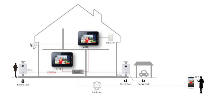 Dahua vto6100c videocitofono IP villa