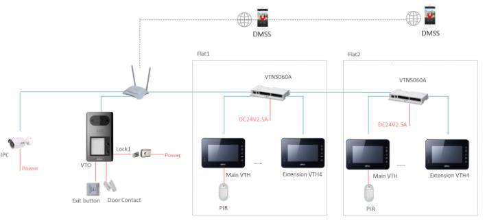 Videocitofono IP Dahua VTO3211D-PD 2 uffici biufamigliare