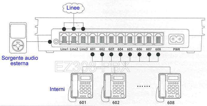 collegamento centralino telefonico