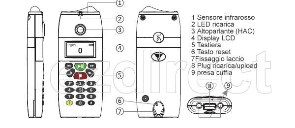 Funzioni audioguida multifunzione con cambio aautomatico
