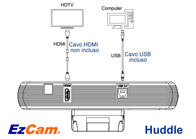 ezcam huddle videoconferenza