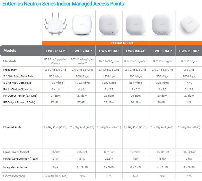engenius neutron access point comparazione