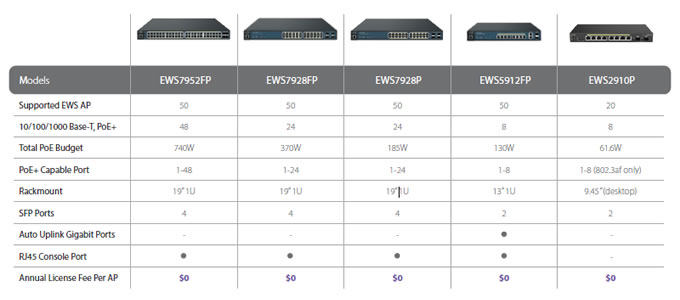 engenius switch gigabit poe