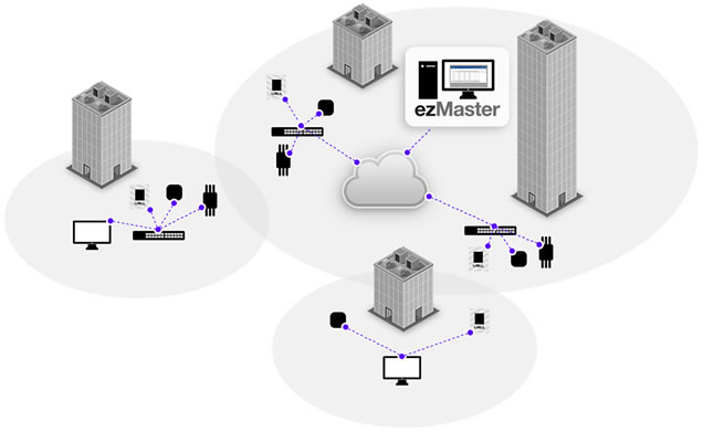 engenius switch gigabit wireless controller