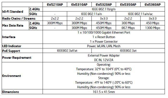 engenius ew350ap comparazione