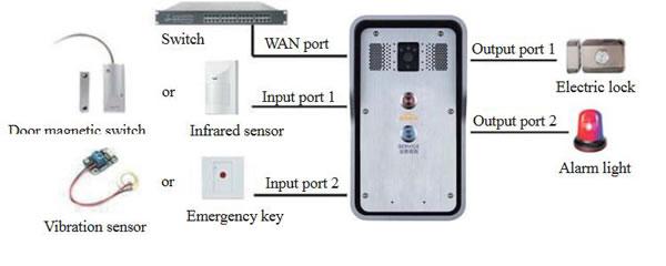videocitofono ip fanvil
