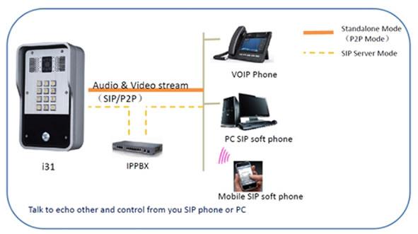 utilizzo videocotofono ip fanvil