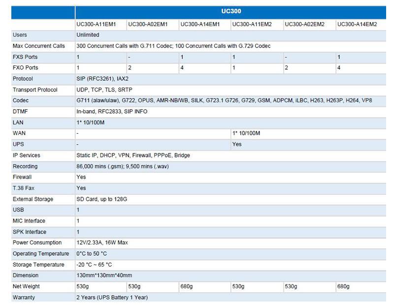 COmparazione IPPBX Openvox UC300