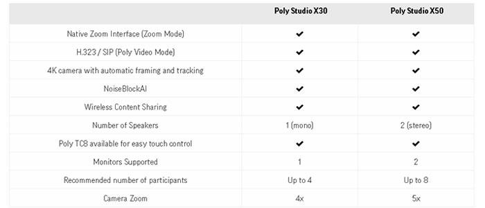 Comparazione videoconferenza poly x30 poly x50