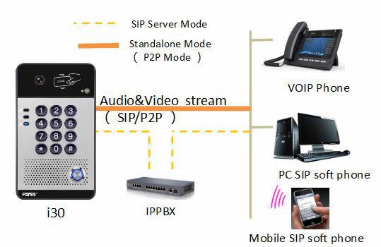Fanvil i30 videocitofono IP SIP
