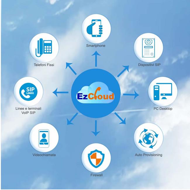 ezcloud centralino per cellulare e smartpnhone