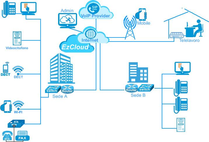 Ezcloud centralino ip virtuale connessione sedi e smartphone