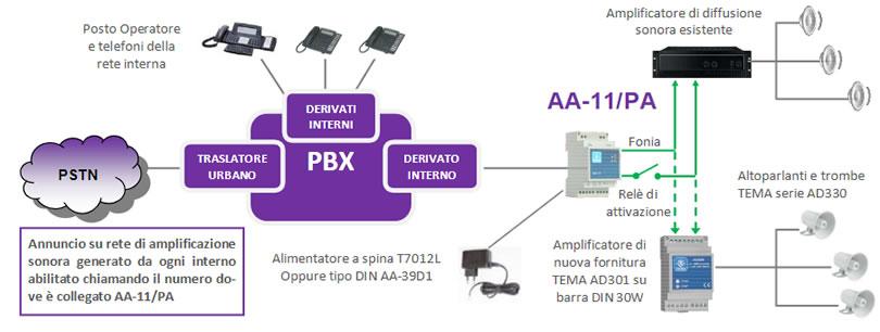 Tema AA-11/PA interfaccia per amplificatore