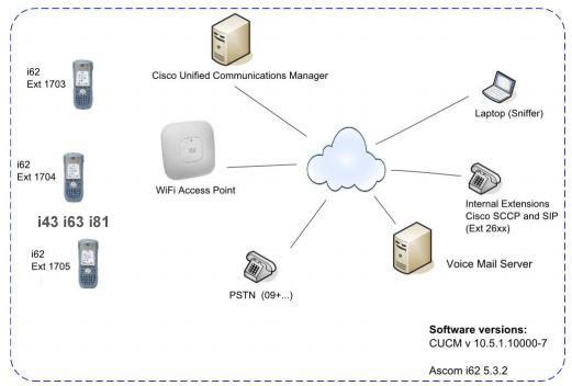 Cisco VoWiFi voce su wireless lan