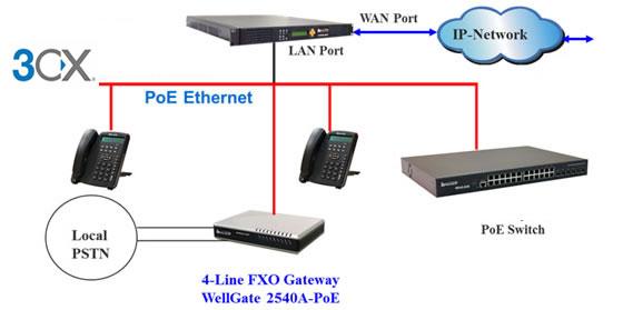 gateway VoIp certificato 3cx welltech