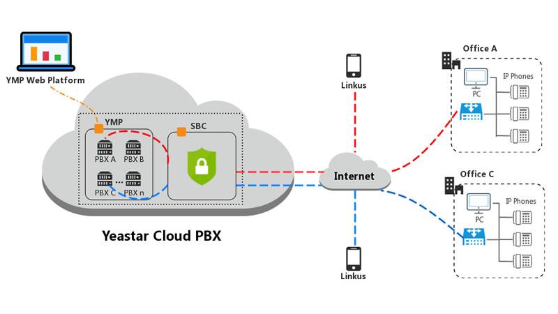 Cloud pbx yeastar