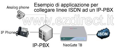 Gateway VoIP ISDN yeastar TB200