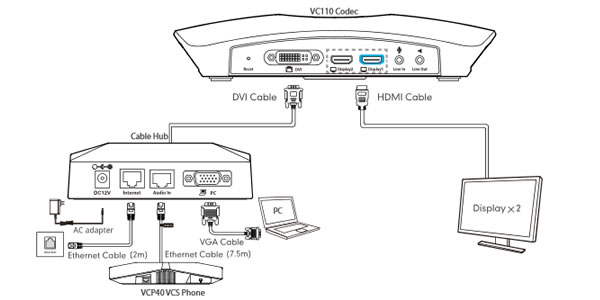 yealink VC110 collegamento