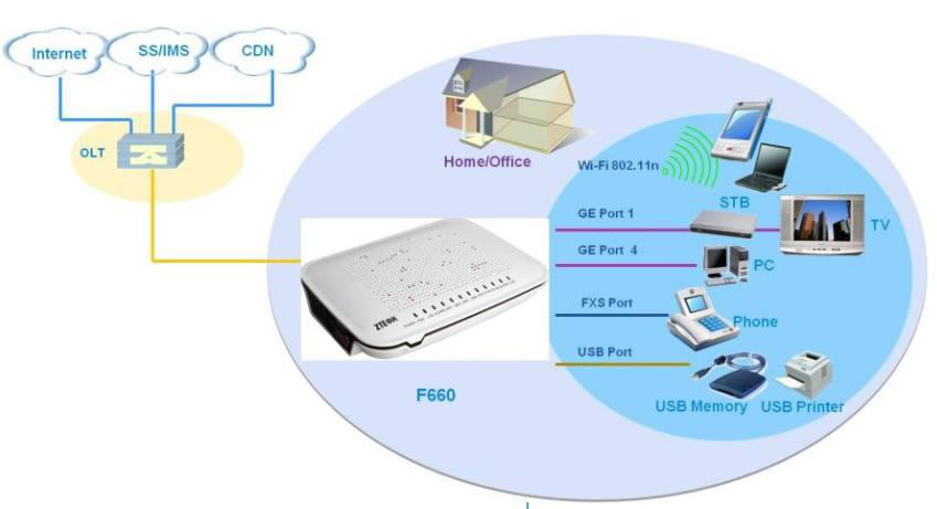 ZTE F660 Gpon 2 FXS switch e WiFi home gateway
