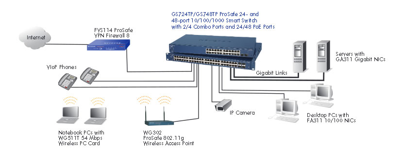 netgear switch GS724TP