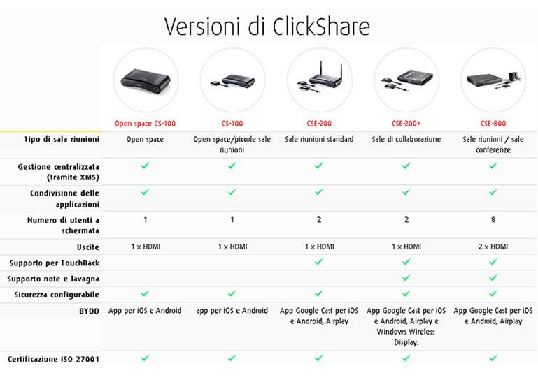 comparazione versioni barco clickshare